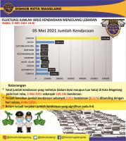 DATA FLUKTUASI ARUS KENDARAAN MENJELANG LEBARAN 1442H (H-8)