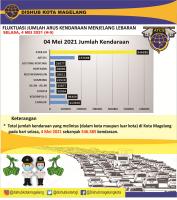 DATA FLUKTUASI ARUS KENDARAAN MENJELANG LEBARAN 1442H (H-9)