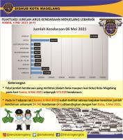DATA FLUKTUASI ARUS KENDARAAN MENJELANG LEBARAN 1442H (H-7)