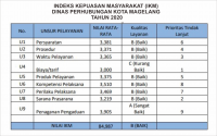 INDEKS KEPUASAN MASYARAKAT (IKM) TAHUN 2020